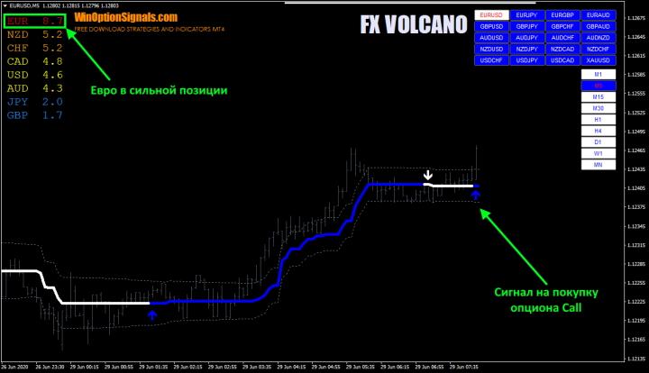 Пример сделки по индикатору FX VOLCANO