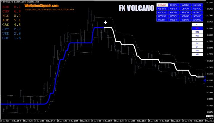 Индикатор FX VOLCANO