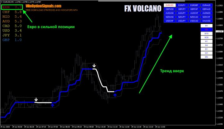 Сила валюты индикатора FX VOLCANO