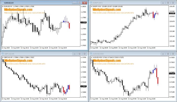 Прогноз индикатора Gold 2.0