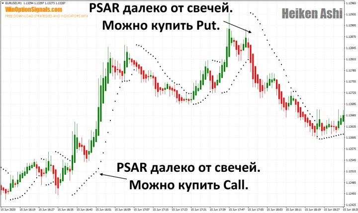 Сделки с индикатора Heiken Ashi и PSAR
