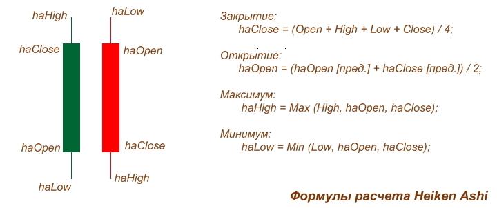 Формула расчета Heiken Ashi