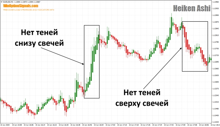 Тренд с индикатором Heiken Ashi