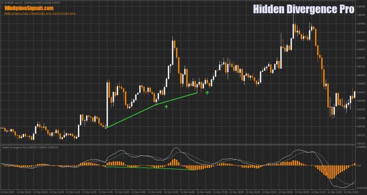 Индикатор Hidden Divergence Pro