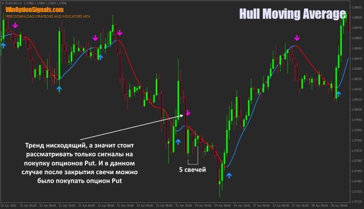 Опцион Put и индикатор HMA