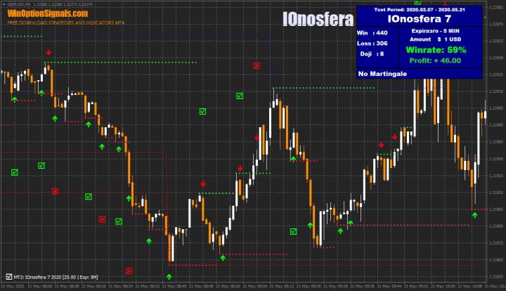 Индикатор для бинарных опционов IOnosfera
