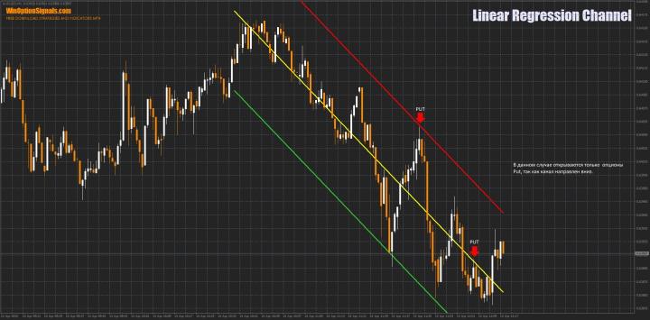Торговля в канале индикатора по тренду вниз