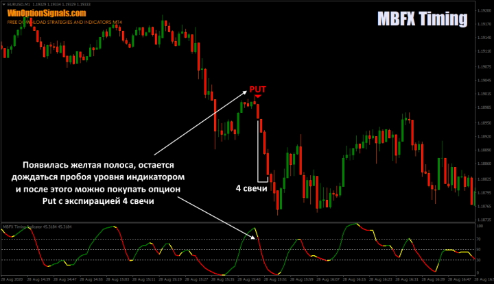 Покупка опциона Put по индикатору MBFX Timing