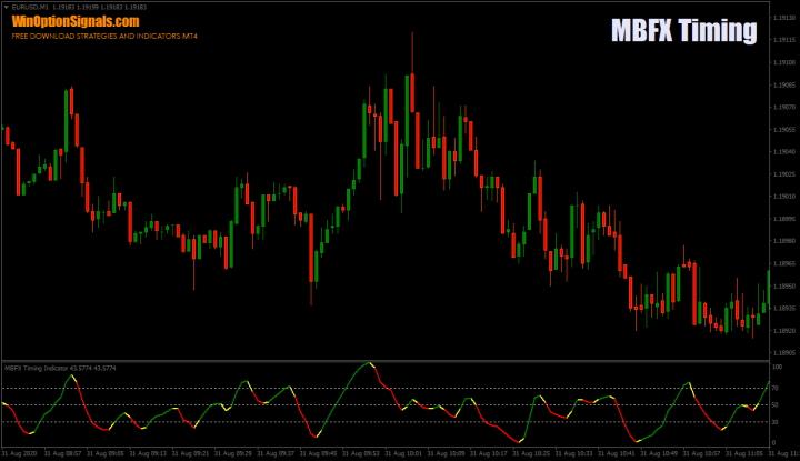 Индикатор MBFX Timing