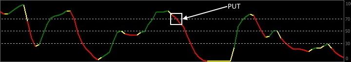 Сигнал для покупки Put индикатора MBFX Timing