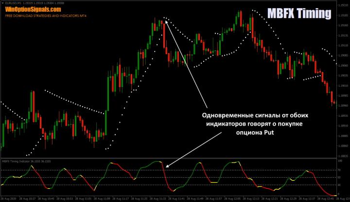 Parabolic SAR и индикатор MBFX Timing
