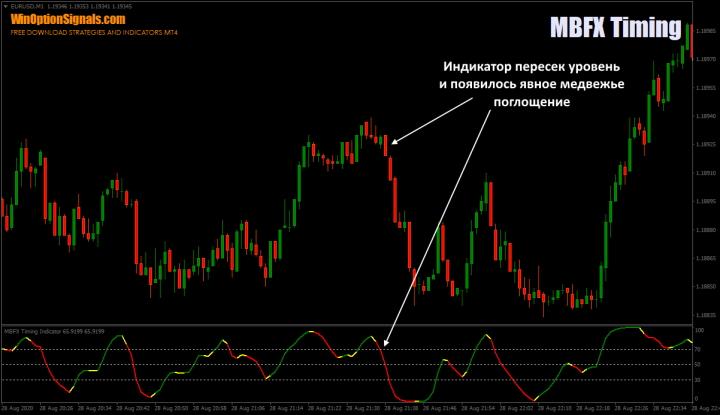 Свечной анализ и индикатор MBFX Timing