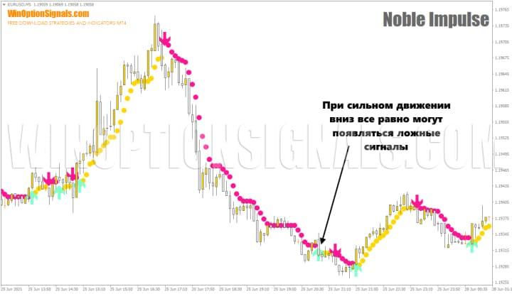 Noble Impulse Indicator ложные сигналы