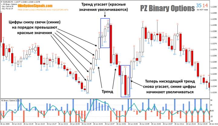 Виды сигналов индикатора PZ Binary Options