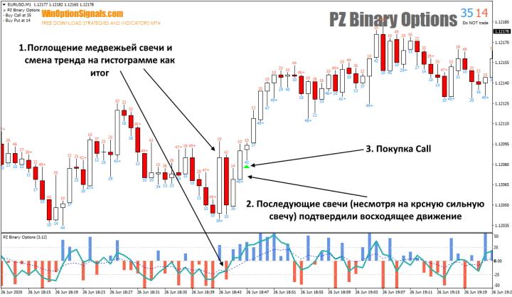 Опцион Call с индикатором PZ Binary Options