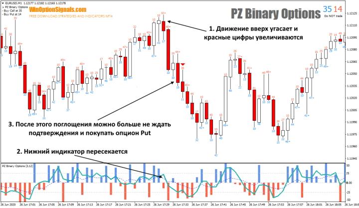 Опцион Put с индикатором PZ Binary Options
