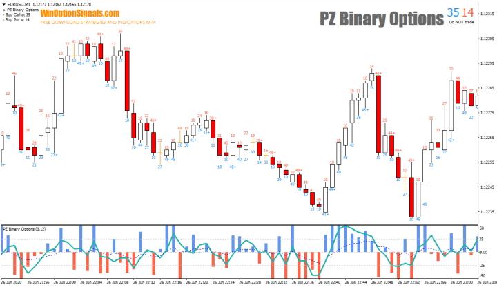 Индикатор для бинарных опционов PZ Binary Options