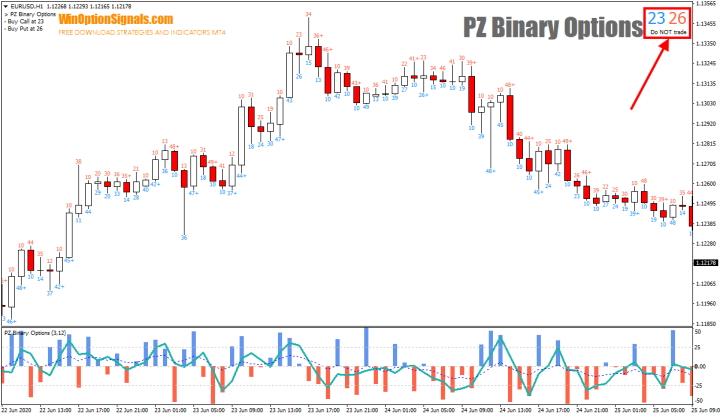 Панель индикатора PZ Binary Options