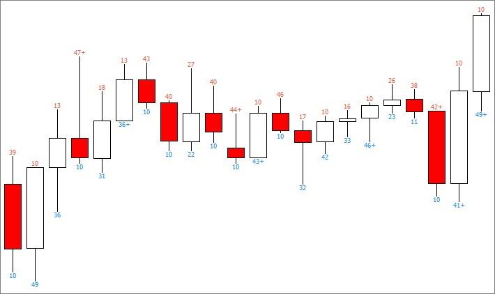 Значения цифр индикатора PZ Binary Options