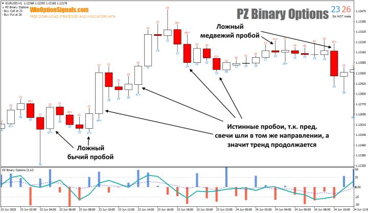 Виды пробоев индикатора PZ Binary Options