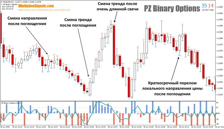 Смена тренда индикатора PZ Binary Options