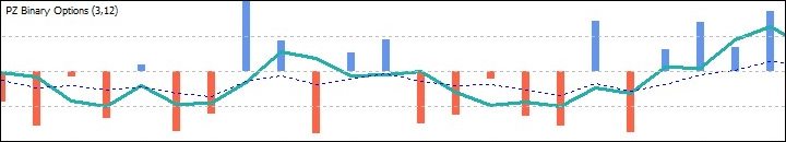 Гистограмма индикатора PZ Binary Options