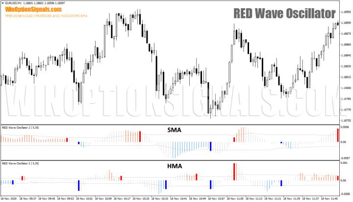 MA и HMA RED Wave Oscillator