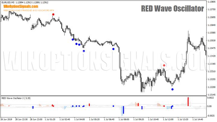 сигналы RED Wave Oscillator