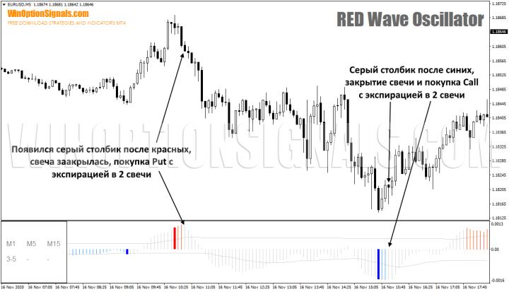 торговля по RED Wave Oscillator 2.0