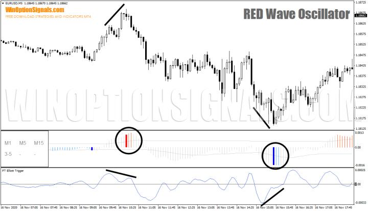 диверы по RED Wave Oscillator 2.0