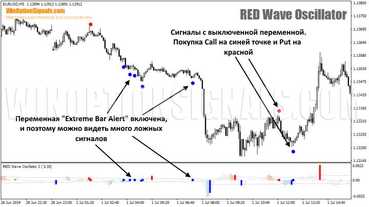 сигналы для опционов по RED Wave Oscillator 2.0