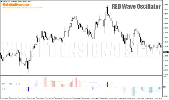 Индикатор RED Wave Oscillator