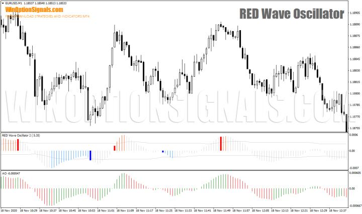сравнение RED Wave Oscillator и AO