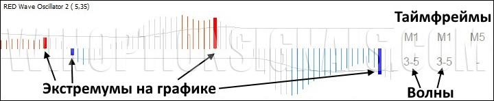 Осциллятор RED Wave Oscillator