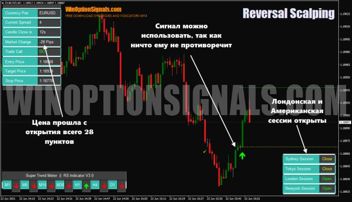 график Reversal Scalping Indicator