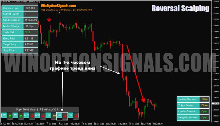 тренд Reversal Scalping Indicator