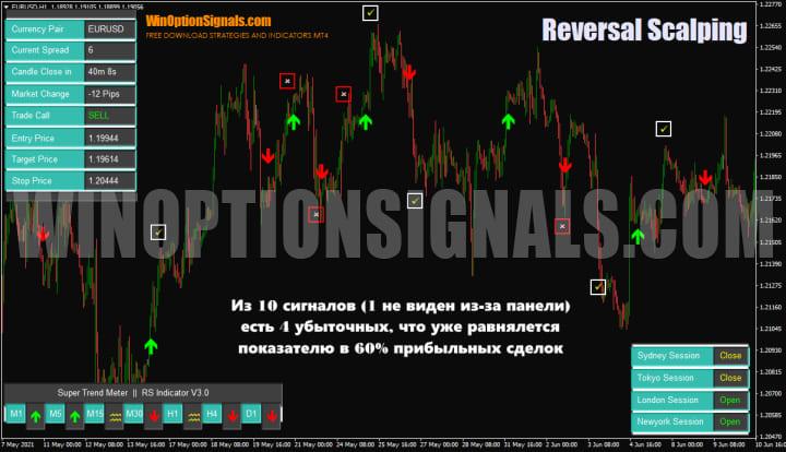 статистика сигналов индикатора Reversal Scalping Indicator