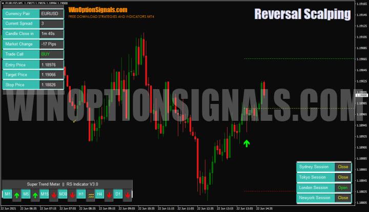 Индикатор Reversal Scalping Indicator