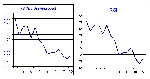 График индикатора RSI