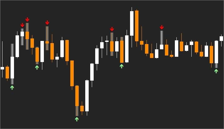 Сигналы индикатора Scalper Signal