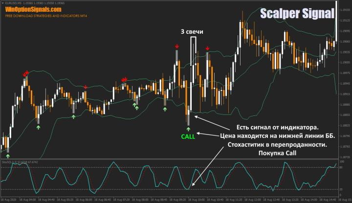 Опцион Call по индикатору Scalper Signal