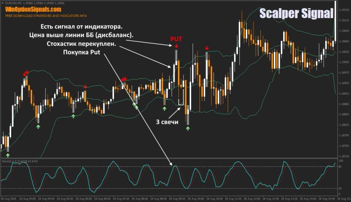 Опцион Put по индикатору Scalper Signal