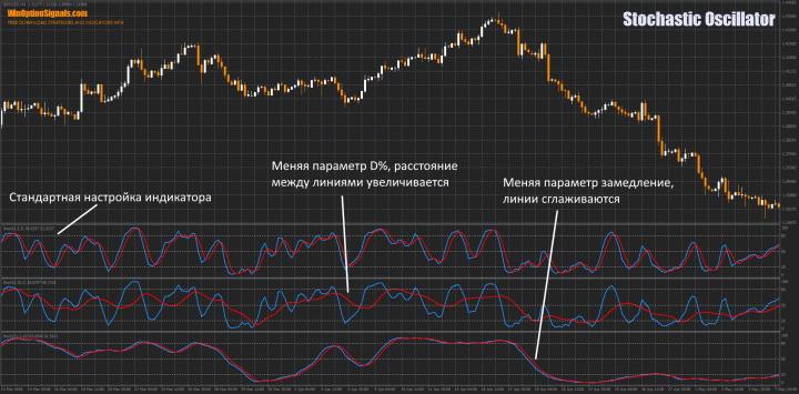 Stochastic Oscillator разные параметры