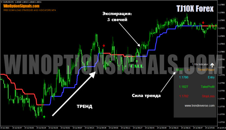 трендовый режим индикатора TJ10X Forex Indicator v 1.0