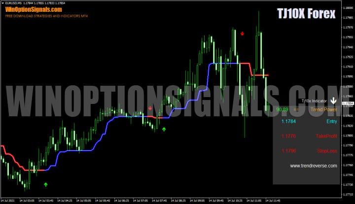 Индикатор TJ10X Forex Indicator