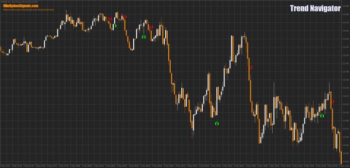 Индикатор Trend Navigator