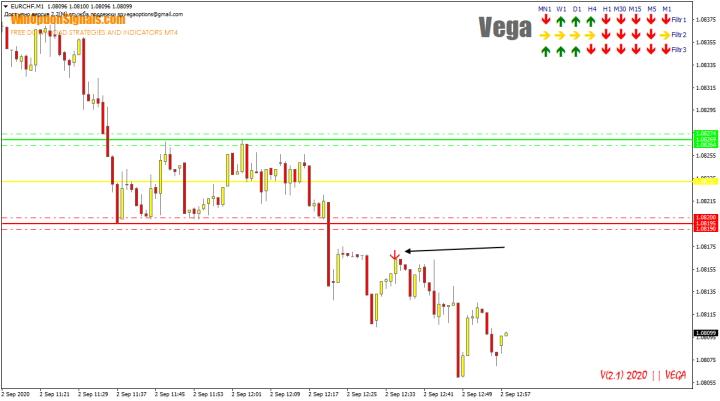 Сигнал на графике от индикатора Vega