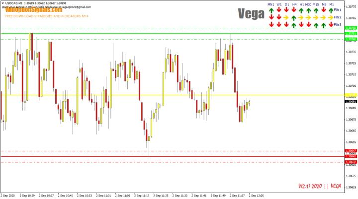 Индикатор для бинарных опционов Vega