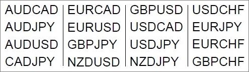 Валютные пары для торговли по индикатору Vega