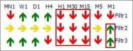 Сигналы на панели индикатора Vega